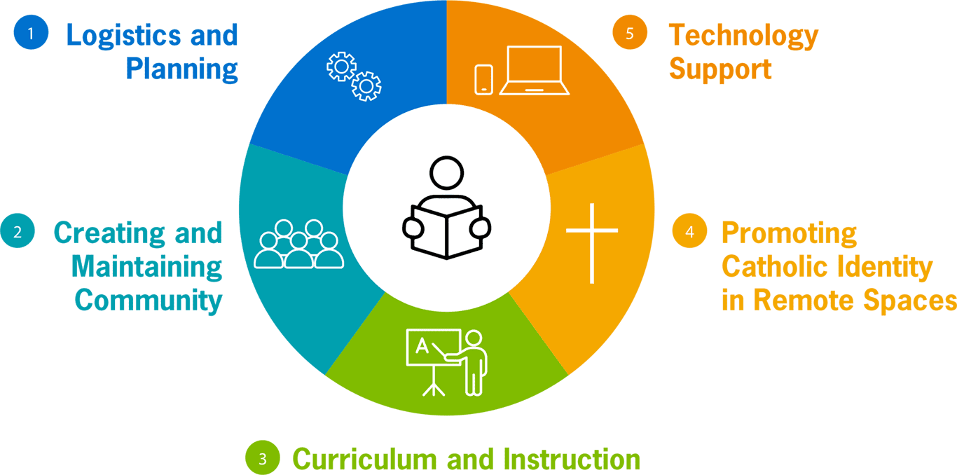 Planning for the transition back to school 1. Logistics and planning 2. Creating and Maintaing Community 3. Curriculum and Instruction 4. Promoting Catholic Identity in Remote Spaces 5. Technology Support